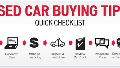 The Necessity of Complete Car Inspection to Buy a Used Car